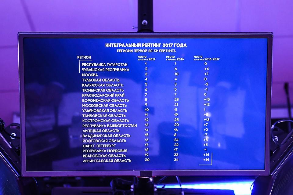 Москва на третьем месте