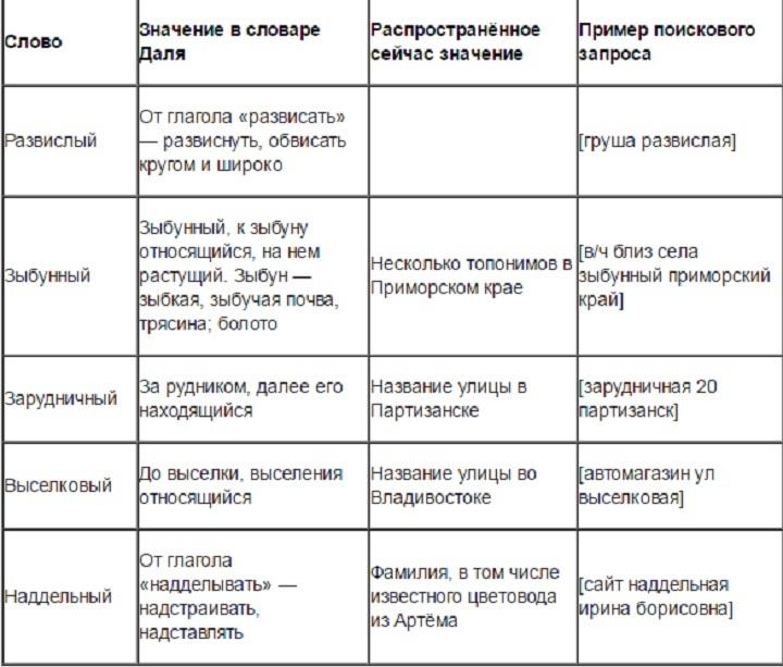 Яндекс назвал характерные для Приморья слова из словаря Даля