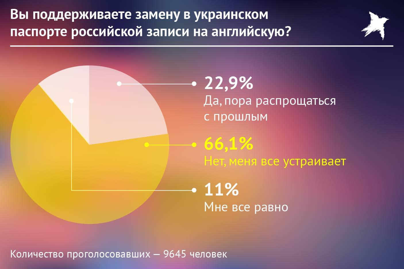 Опрос об отказе от русского языка в паспортах. Фото: Наиль ВАЛИУЛИН