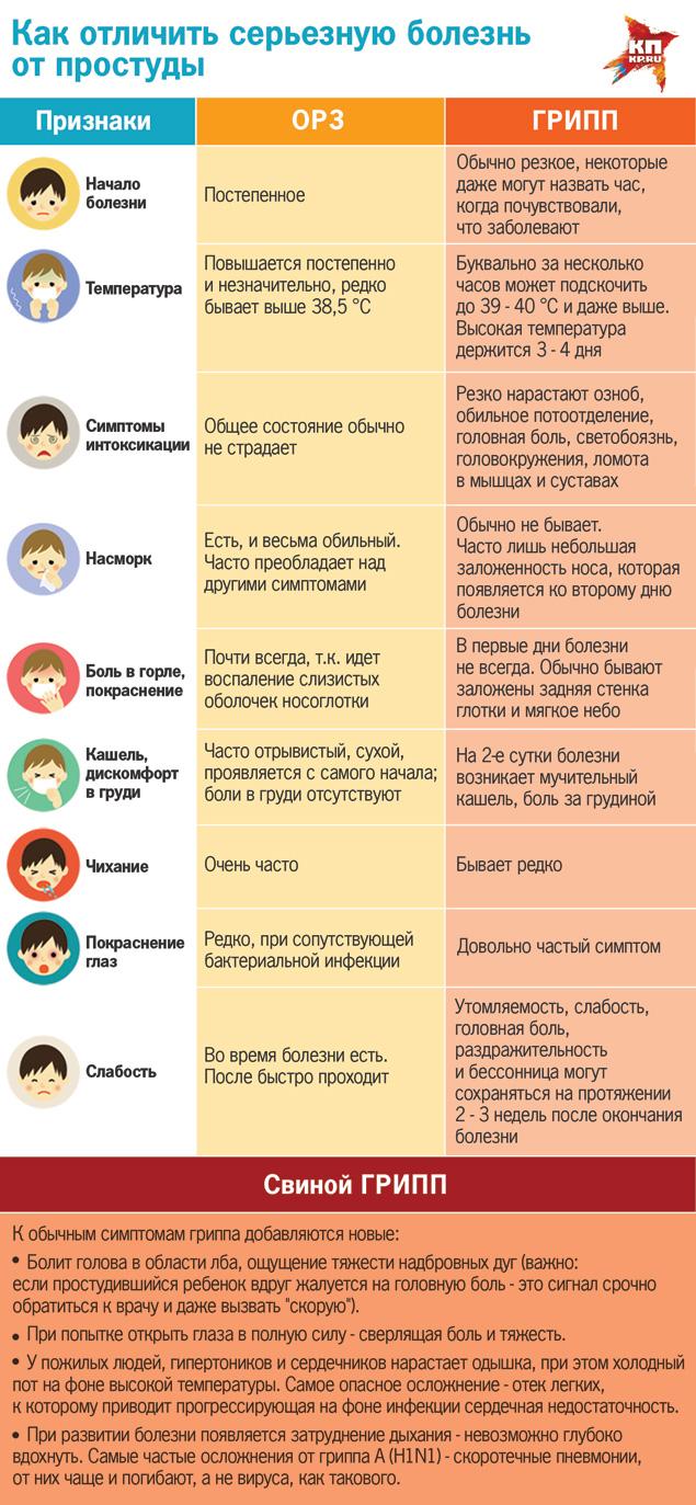 Как отличить вирус гриппа от ОРВИ. Фото: Наиль ВАЛИУЛИН