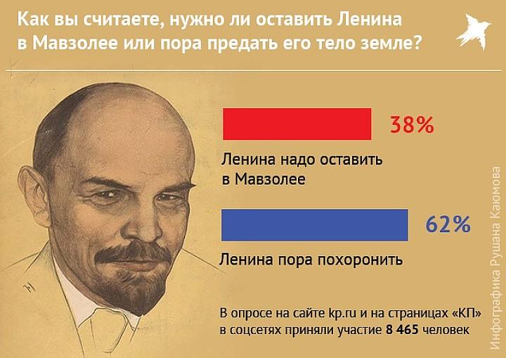 """Результат опроса читателей """"Комсомолки"""". Фото: Рушан КАЮМОВ"""
