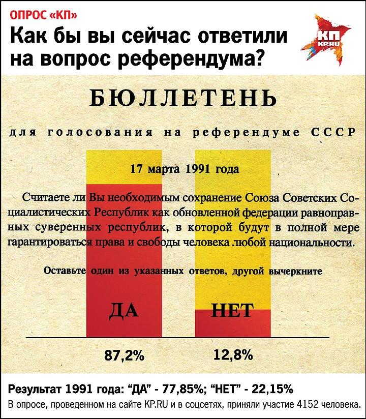 """Результаты голосования читателей """"КП"""" в сравнении с результатами референдума 1991 года. Фото: Наиль ВАЛИУЛИН"""