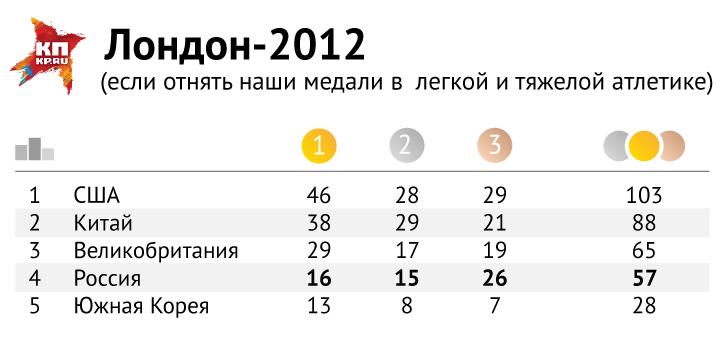 Медальный зачет Олимпийских игр в Лондоне 2012 года без учета достижений легкоатлетов и штангистов. Фото: Рушан КАЮМОВ