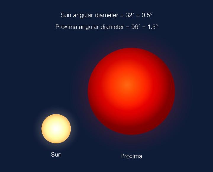 Проксима Центавра гораздо меньше Солнца, но на небосводе Proxima b она будет выглядеть огромным шаром за счет того, планета ближе к своей звезде.