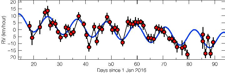 Дрожь Проксимы Центавра выдала наличие у нее планеты - Proxima b.