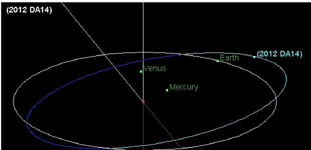 Схема полета астероида.