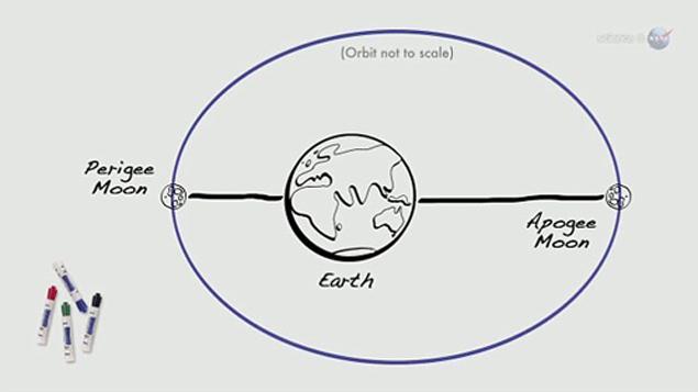 Так Луна движется вокруг Земли