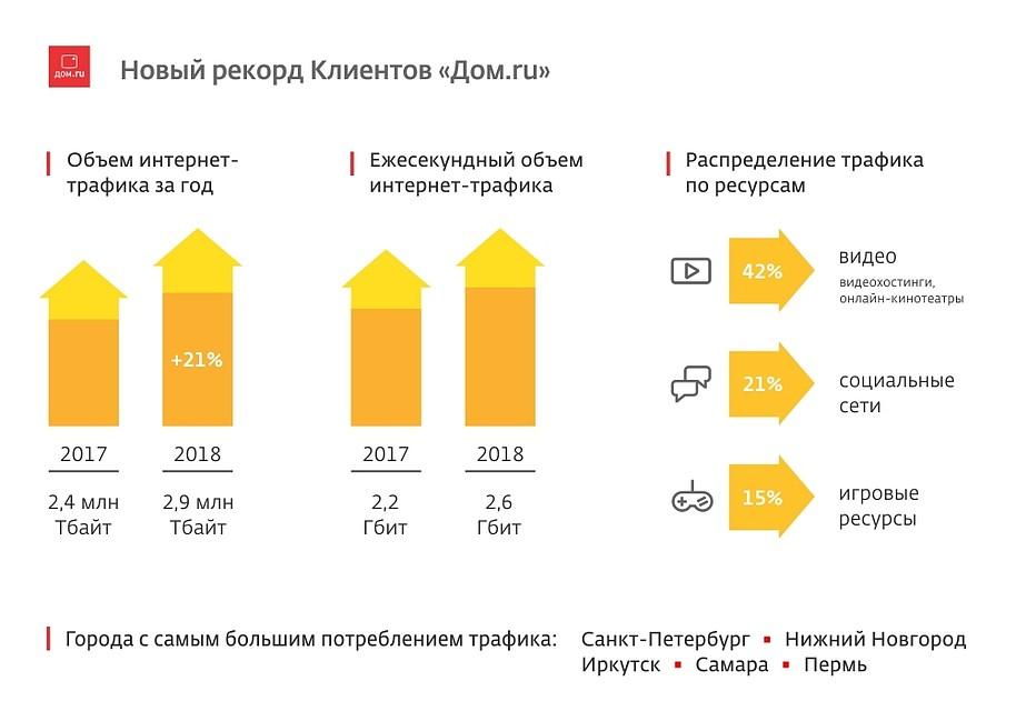 2b09bc6f2856 Клиенты «Дом.ru» использовали около 3 млн Тбайт трафика за год