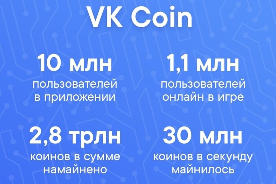 20069c3ade04 Ежедневно в VK Coin заходят около 5 миллионов уникальных пользователей, а  максимальное число игроков онлайн