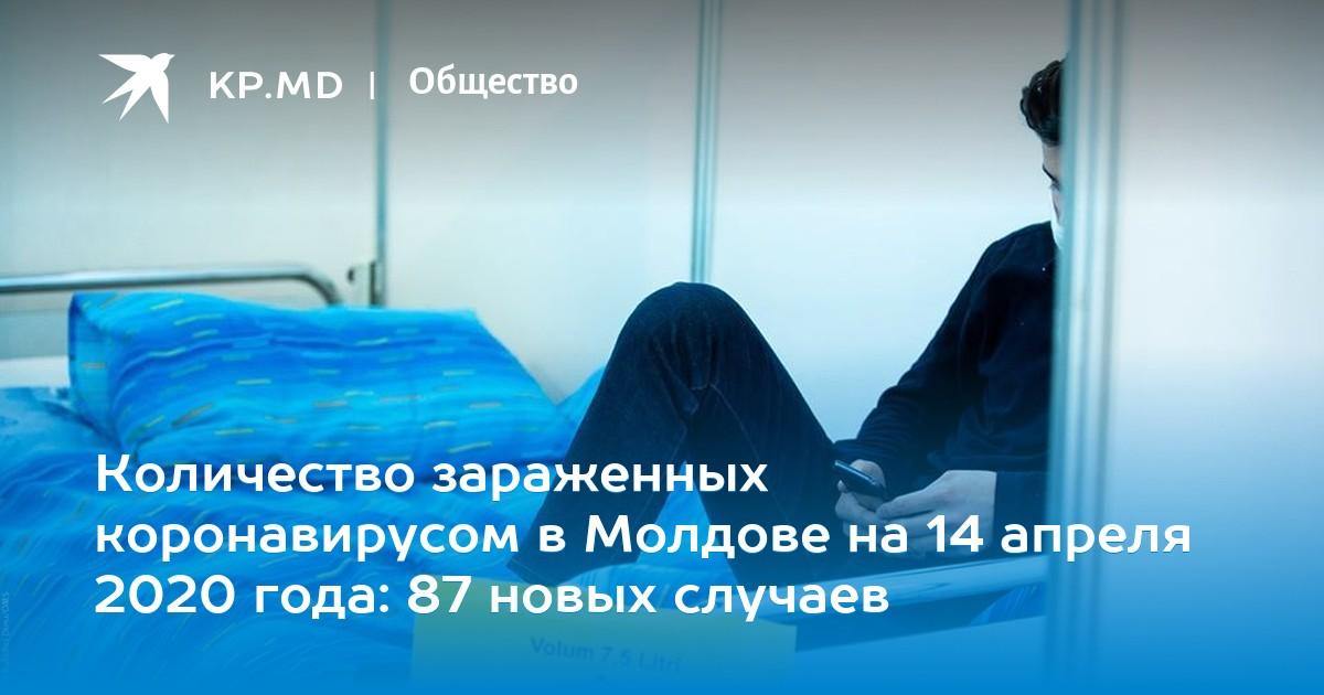 Количество зараженных коронавирусом в Молдове на 14 апреля 2020 года: 87 новых случаев