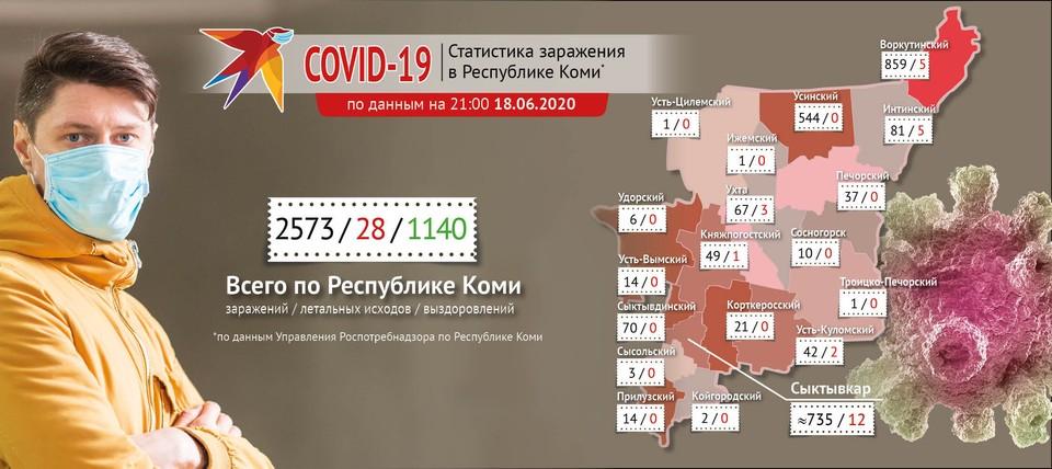 Сегодня количество больных коронавирусом выросло в Воркуте, Печоре, Ухте. Инфографика Алексея Понарядова