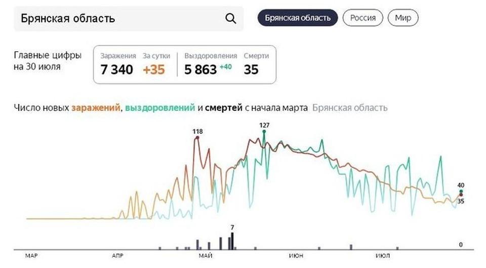 Фото: Статистика Яндекса.