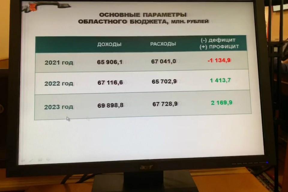 Основные параметры областного бюджета. Фото: vk.com/kirovreg43