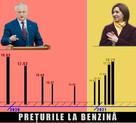 При Додоне в Молдове цены на бензин падали, а при Санду взлетели - этот президент сломался, верните предыдущего