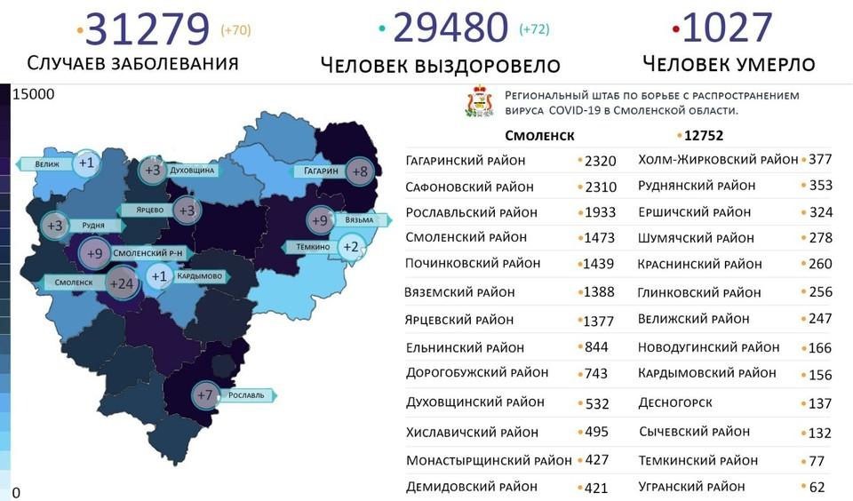 Коронавирус выявили на 11 территориях в Смоленской области. Фото: Оперативный штаб по борьбе с коронавирусной инфекцией.