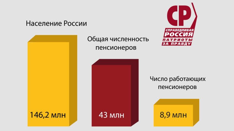«СПРАВЕДЛИВАЯ РОССИЯ» потребовала проиндексировать пенсии работающим пенсионерам.