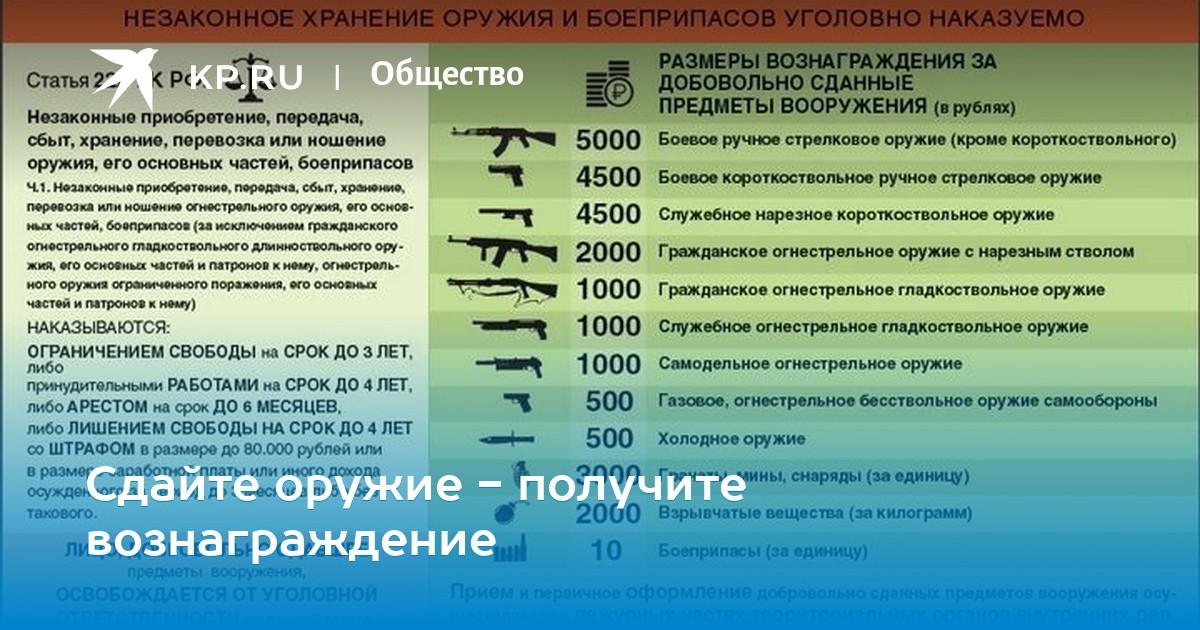уголовная ответственность за хранение боеприпасов