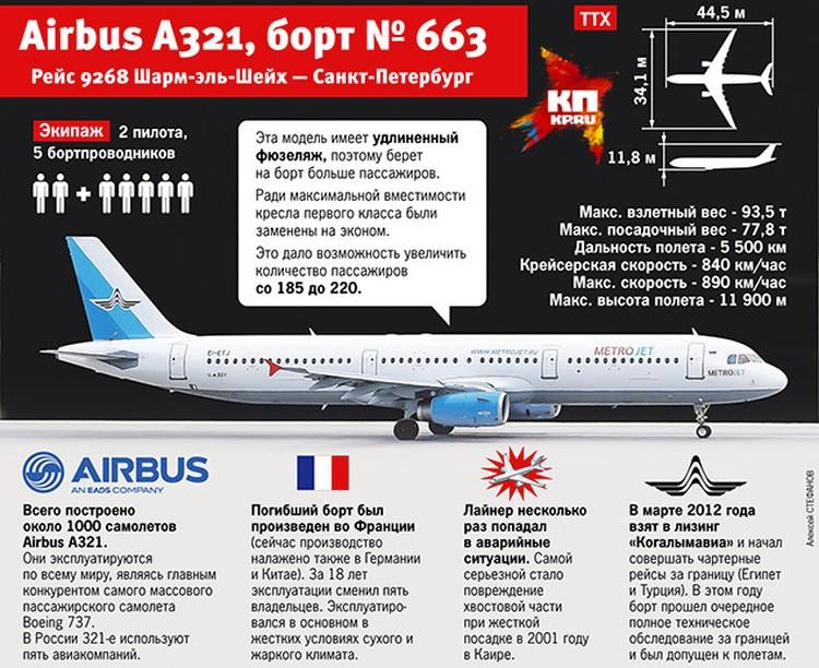 Характеристики лайнера А321, потерпевшего катастрофу в Египте. Фото: Артем Каширин, Инфографика: Стефанов Алексей