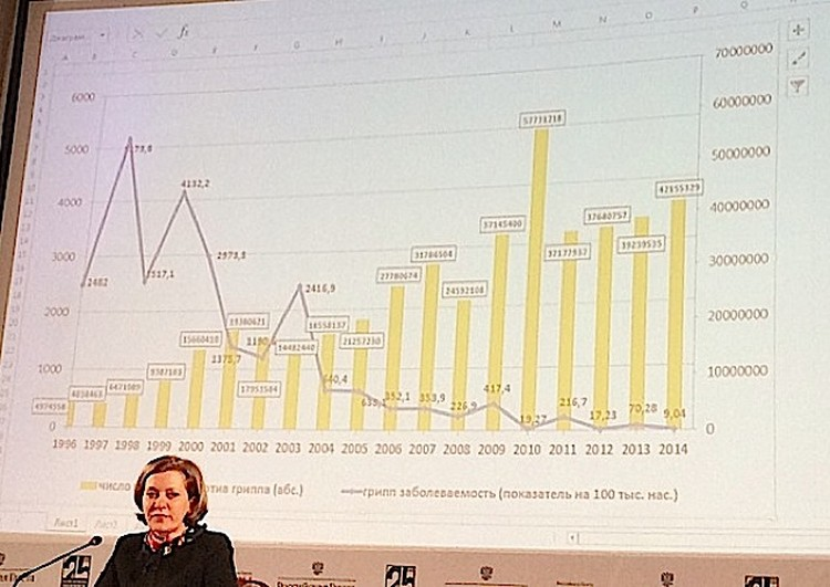 Анна Попова объясняет: Чем больше прививок (желтые столбцы), тем меньше случаев осложнения от гриппа (синяя строка графика). Фото: Анна КУКАРЦЕВА.