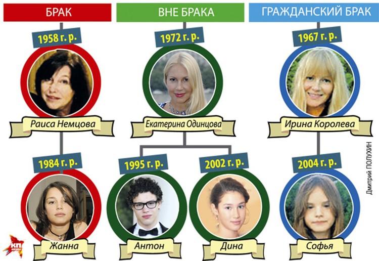 Признанные дети Бориса Немцова.