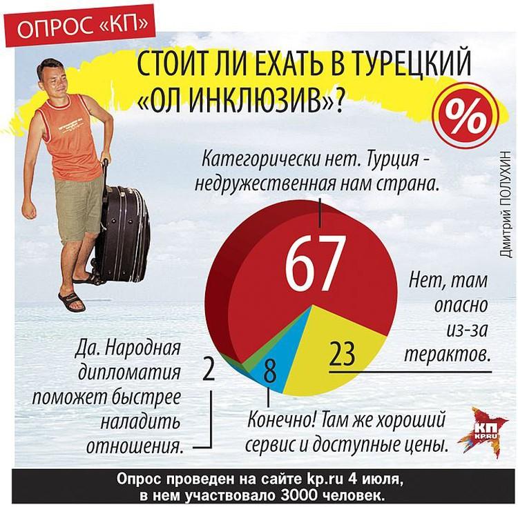 Результаты опроса на сайте kp.ru