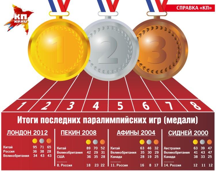 Статистика выступлений нашей сборной. Графика: Анна Снегирева