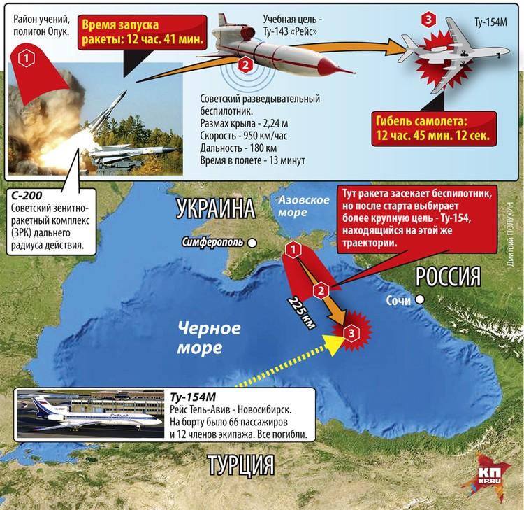 Катастрофа Ту-154М