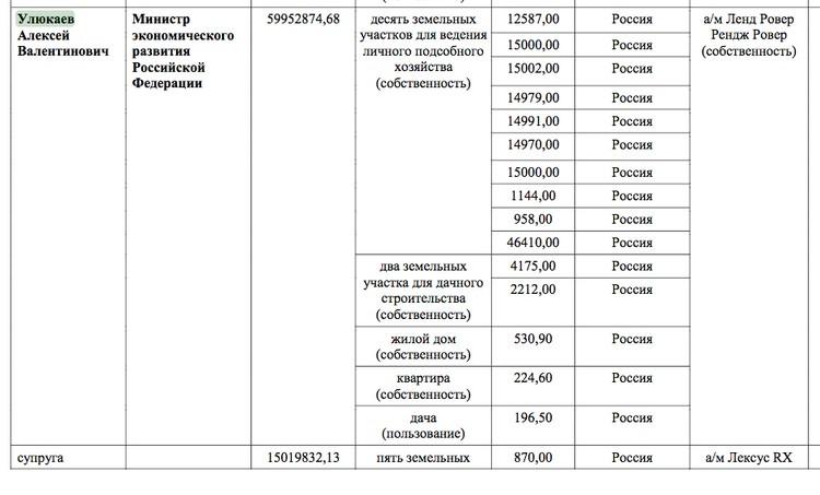 Официальная декларация Алексея Улюкаева за 2015 год