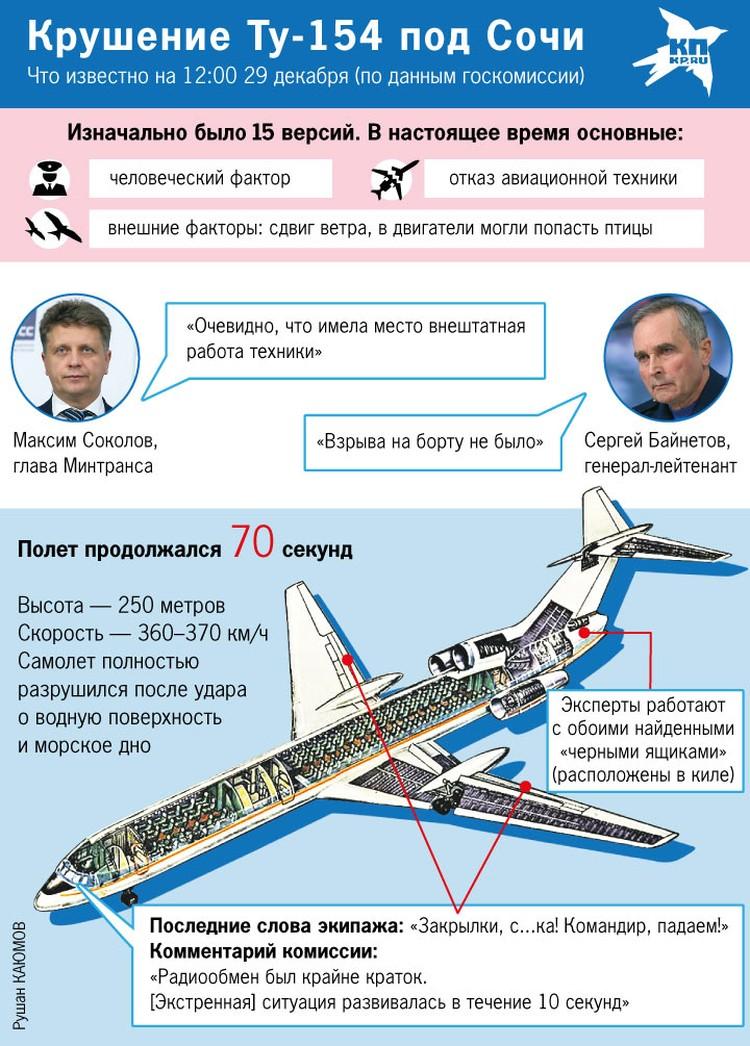 Крушение Ту-154 над Черным морем. Инфорграфика.