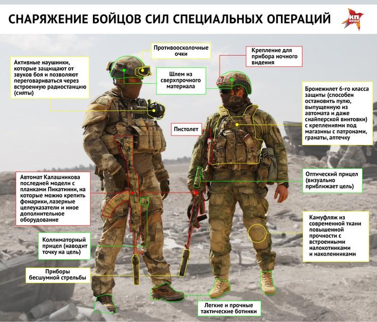 Снаряжение бойцов Сил специальных операций