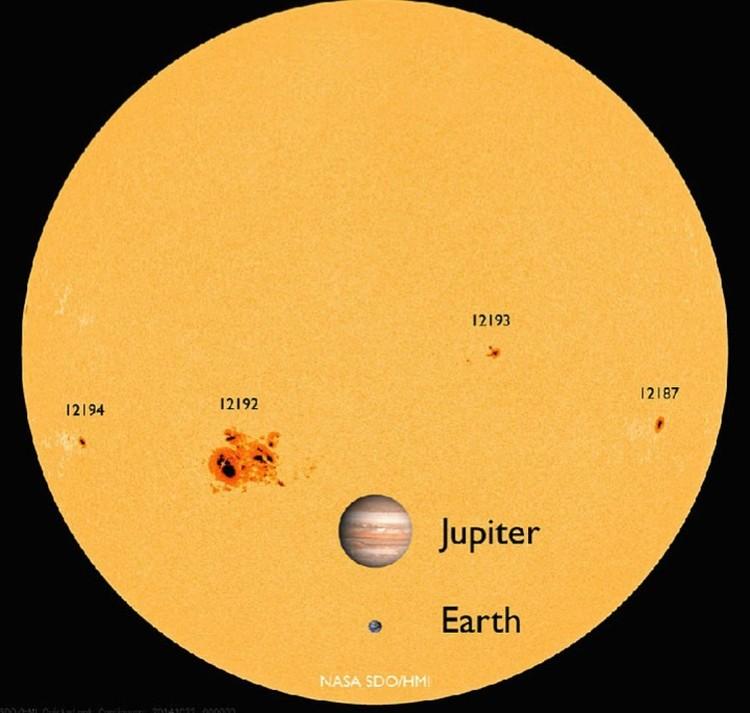 """Вот так должно выглядеть """"нормальное"""" Солнце - с пятнами. Изображения Земли и Юпитера добавлены на диск Солнца для сравнения."""