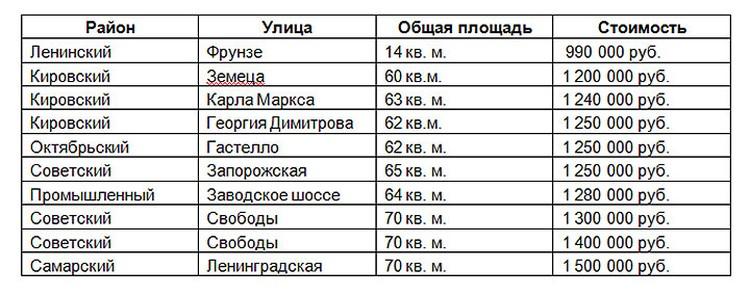 Стоимость малогабаритного жилья в Самаре.