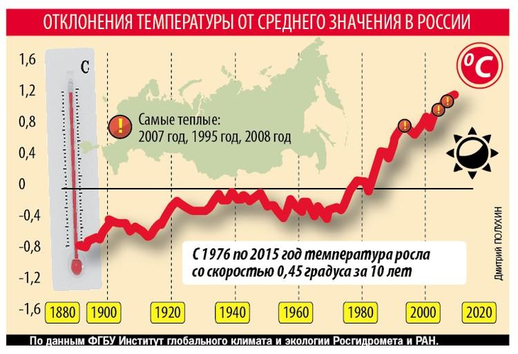 График роста температуры в России