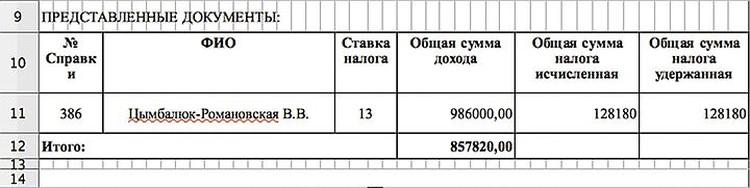 Доход Виталины за три месяца 2017 года. Получается, в месяц ей официально начисляли более 300 тысяч рублей.