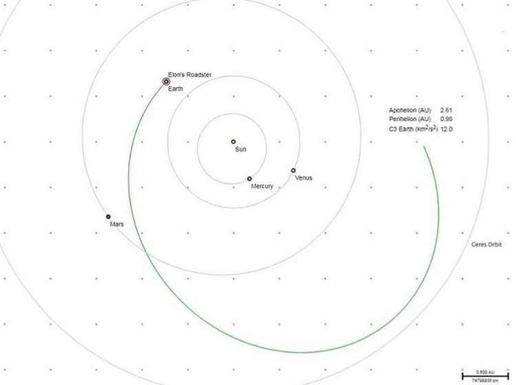 Tesla Roadster направляется в пояс астероидов.