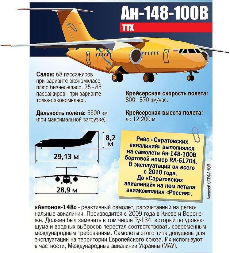 Характеристики самолёта Ан-148