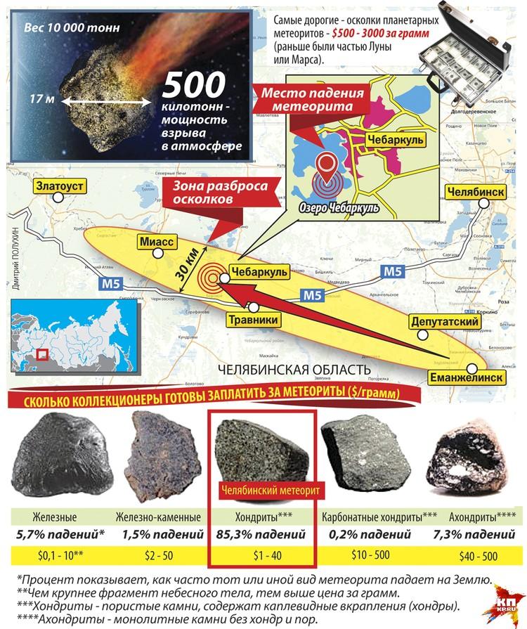 Падение челябинского метеорита