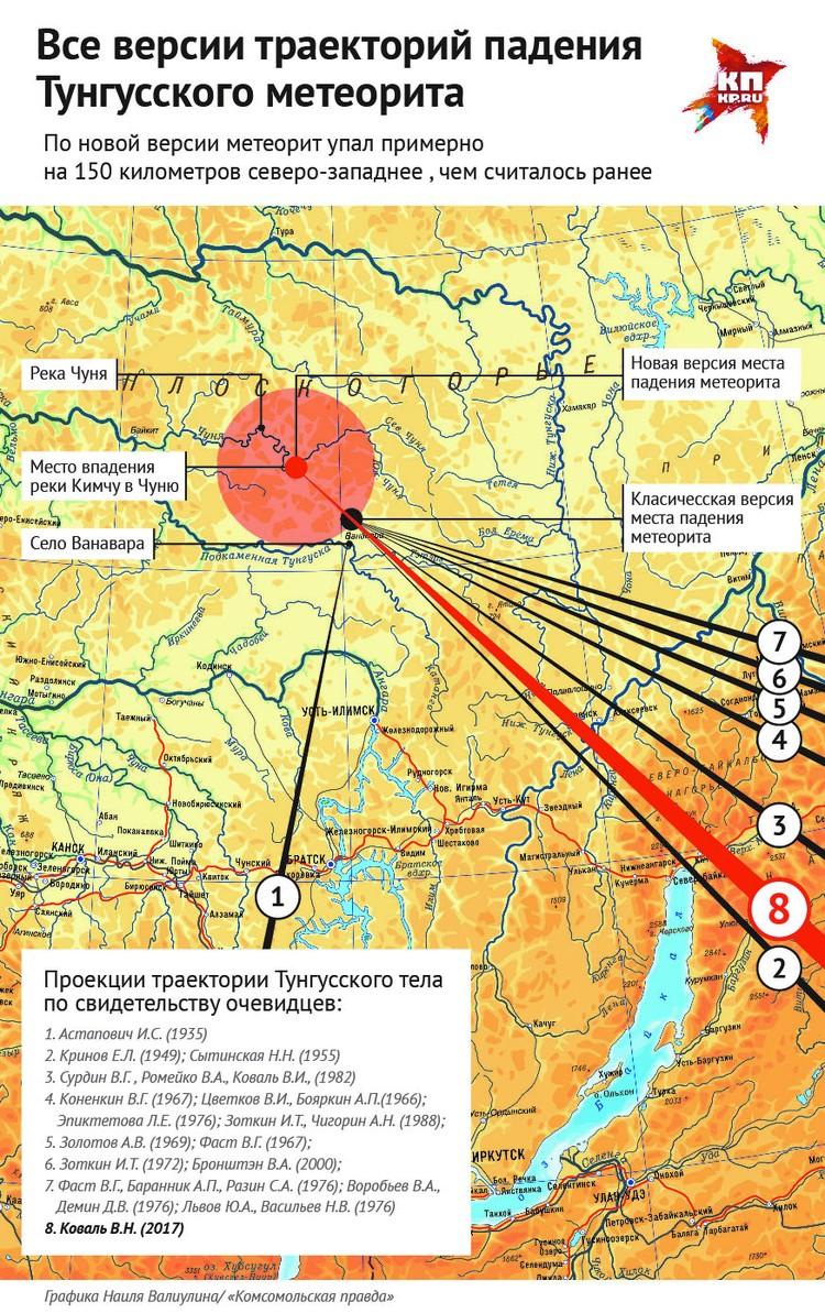 Все версии траектории падения Тунгусского метеорита
