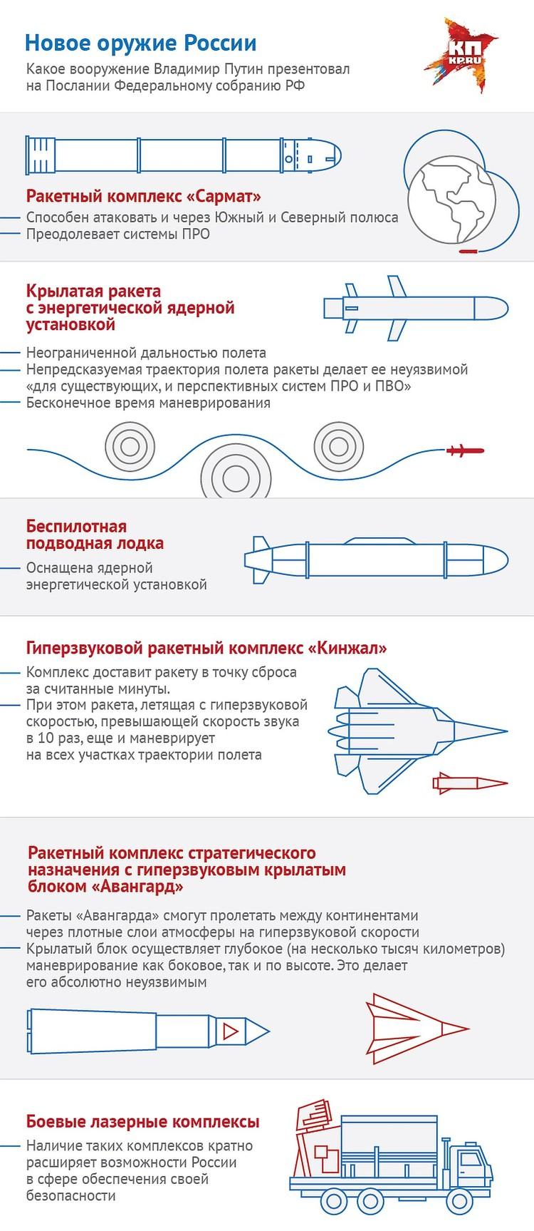 Новейшее русское оружие