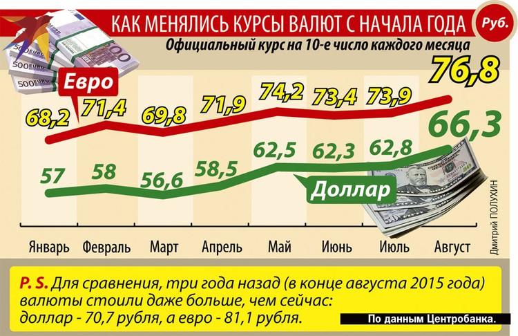 Как менялись курсы валют с начала года