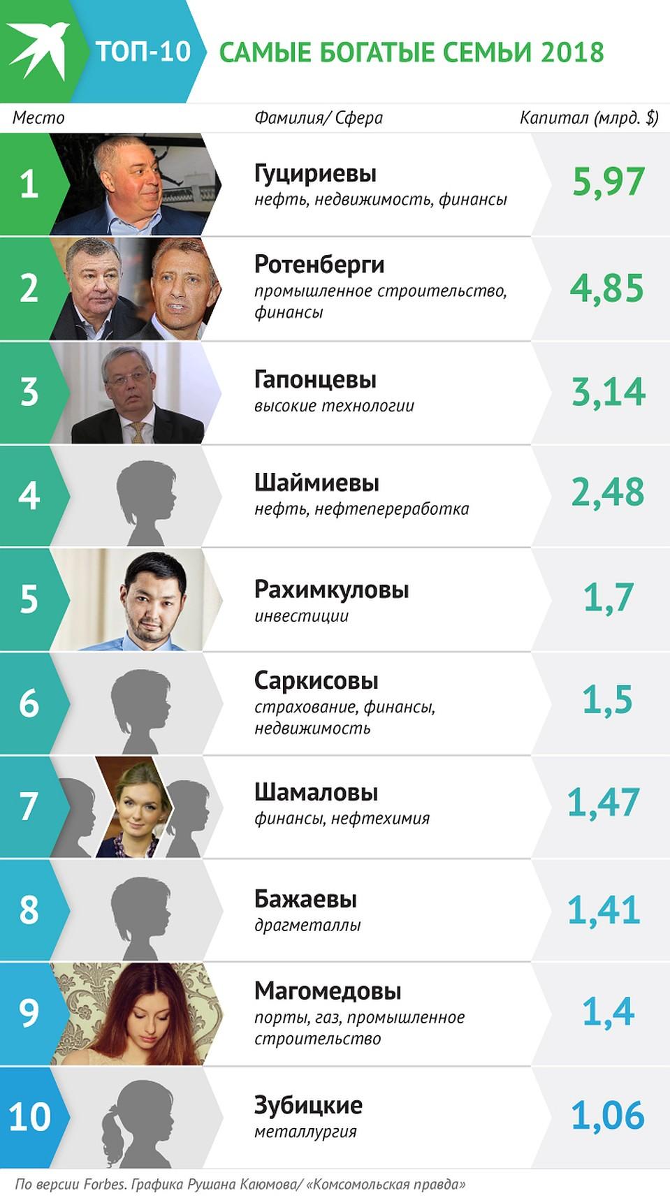 Кто занимает первое место в списке форбс