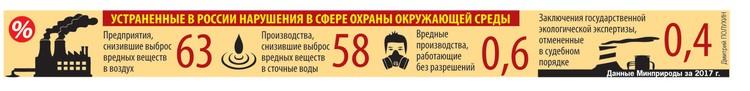 Устраненные в России нарушения в сфере охраны окружающей среды.