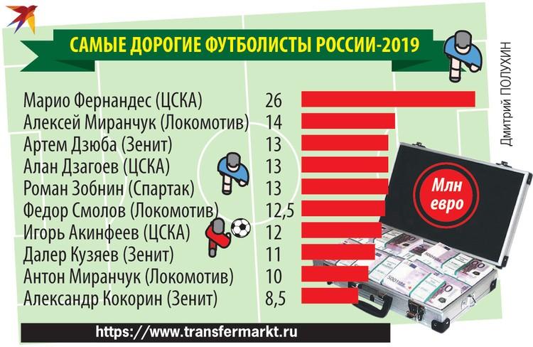 Самые дорогие футболисты России-2019.
