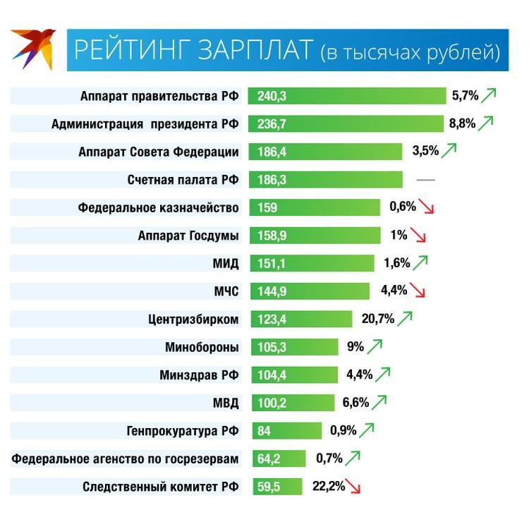 Сколько получают в федеральных ведомствах в России