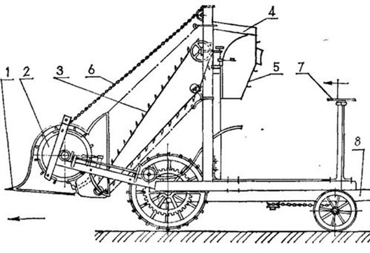 1 – гребенка для прочесывания стеблей и срывания колосьев; 2 – молотильный барабан; 3 – транспортер; 4 – решета для очистки зерна; 5 – ларь (бункер); 6 – устройство для подъема гребенки и барабана; 7-штурвал; 8 – дышло