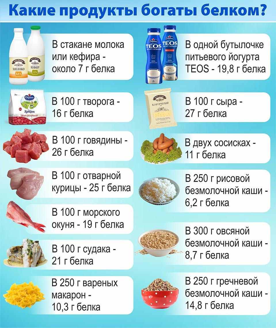 Какие Продукты Содержат Белок При Диете. Список продуктов и меню для похудения: что можно есть на белковой диете, сколько можно скинуть в весе