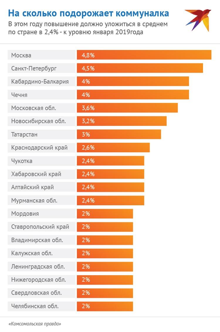 На сколько подорожает коммуналка с 1 июля в России.