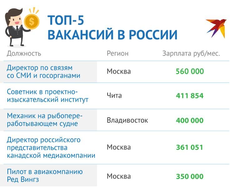 Самые заманчивые вакансии России