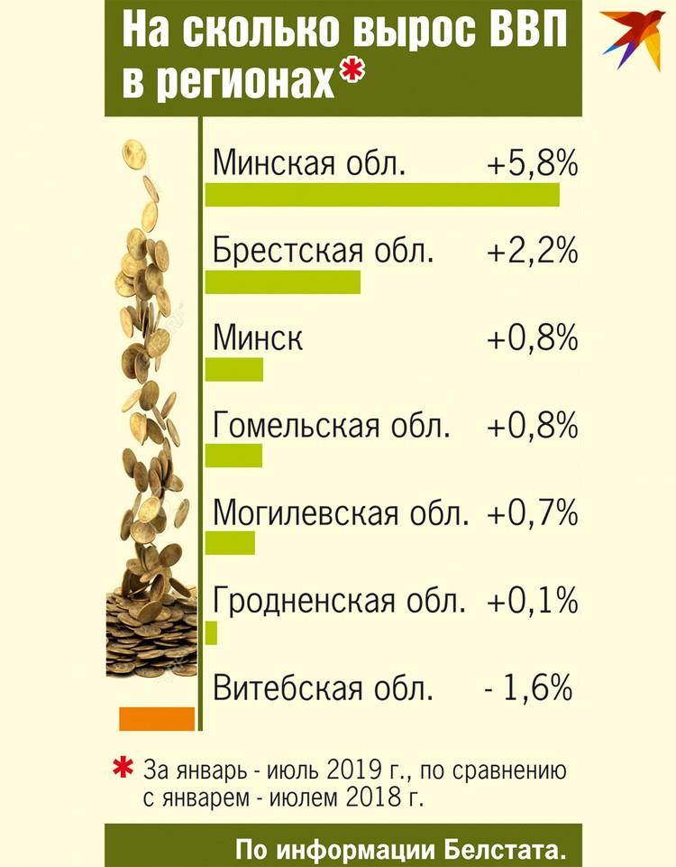 Насколько вырос ВВП в регионах.