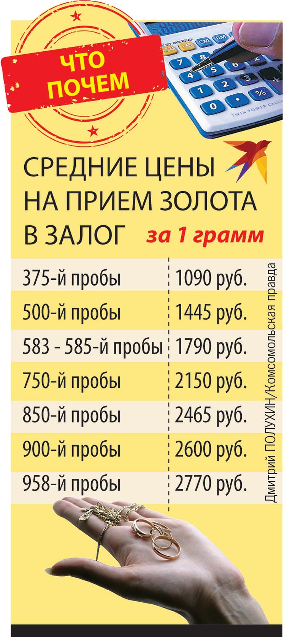 деньги под залог паспорта в ломбарде в москве